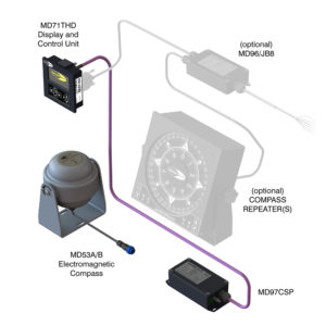 EMC-System-Version